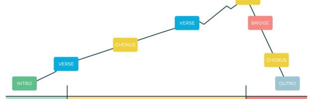 Le schéma classique pour bien structurer un morceau